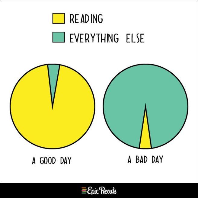 Bookish Charts 2