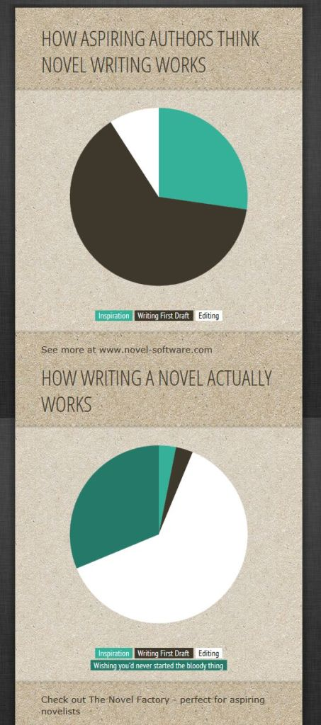 How aspiring authors think novel writing works VS how it actually works